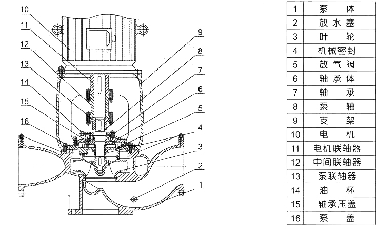 ISGB型便拆立式管道离心泵结构图