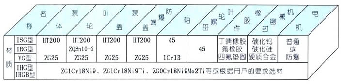 YG油泵结构材料图