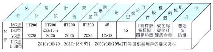ISG管道离心泵结构材料图