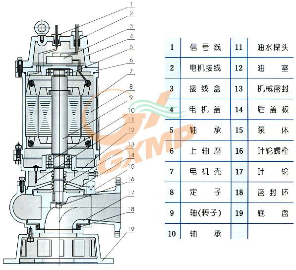 wq型无堵塞潜水排污泵-上海革新泵业制造有限公司