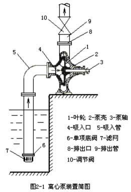 在离心力的作用下,液体从叶轮中心被抛向外缘并获得能量,以高速离开